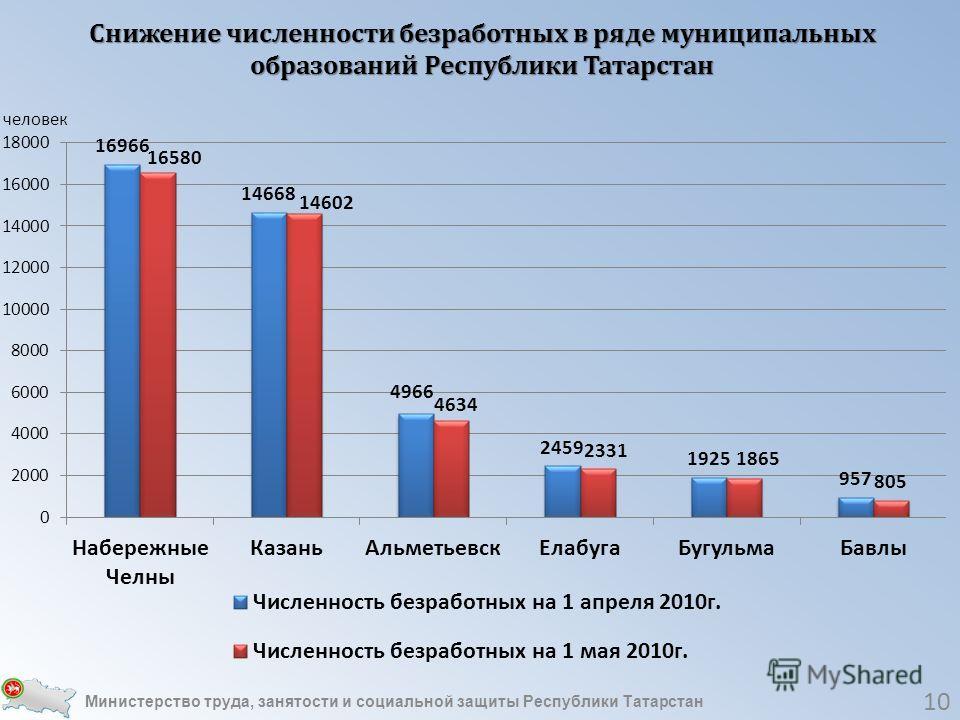 Снижение численности безработных в ряде муниципальных образований Республики Татарстан 10 Министерство труда, занятости и социальной защиты Республики Татарстан