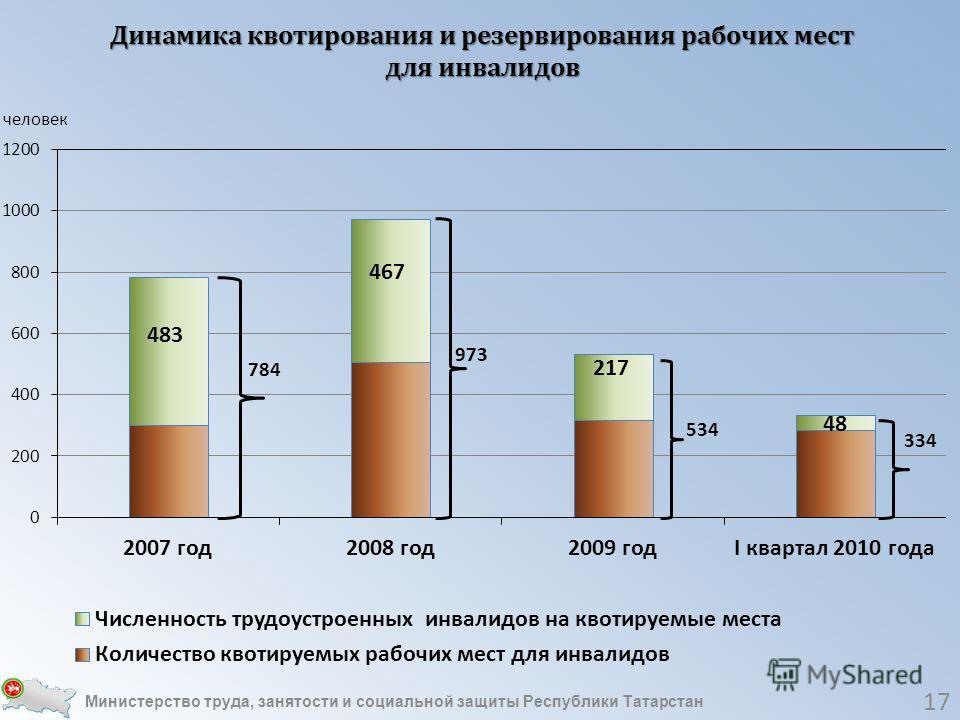 Динамика квотирования и резервирования рабочих мест для инвалидов Министерство труда, занятости и социальной защиты Республики Татарстан 17
