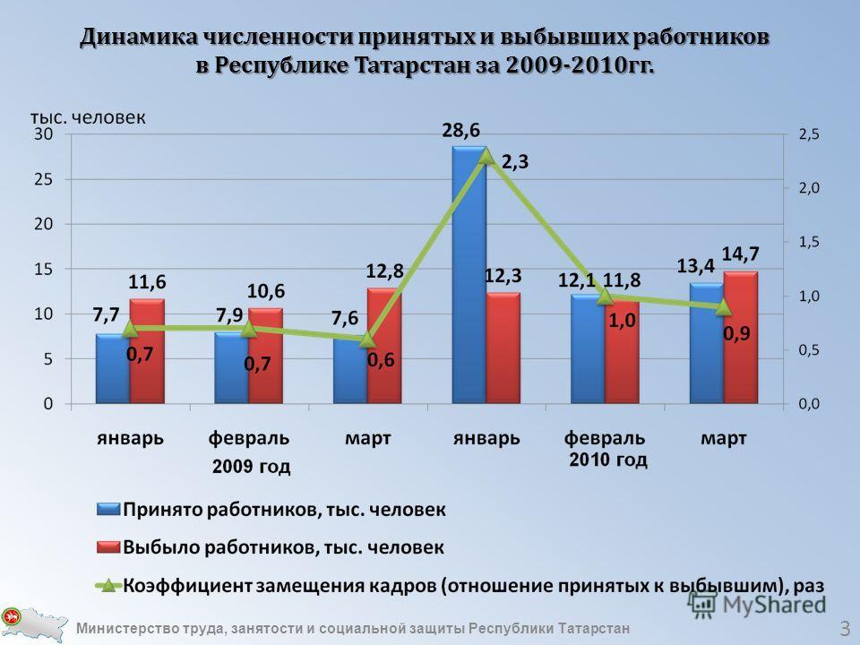 3 Динамика численности принятых и выбывших работников в Республике Татарстан за 2009-2010гг. Министерство труда, занятости и социальной защиты Республики Татарстан