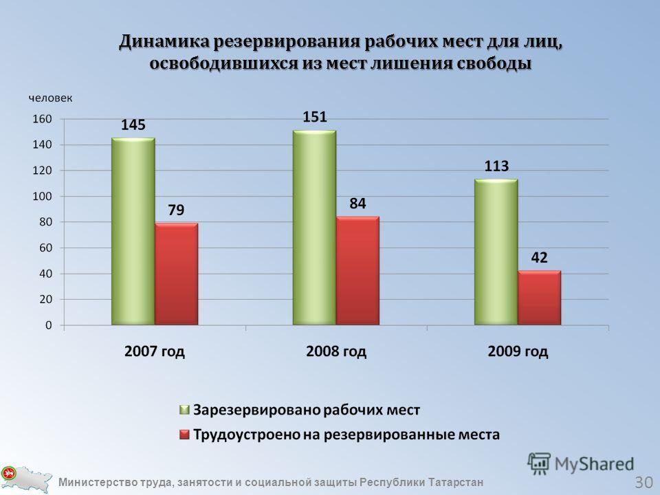 30 Динамика резервирования рабочих мест для лиц, освободившихся из мест лишения свободы Министерство труда, занятости и социальной защиты Республики Татарстан