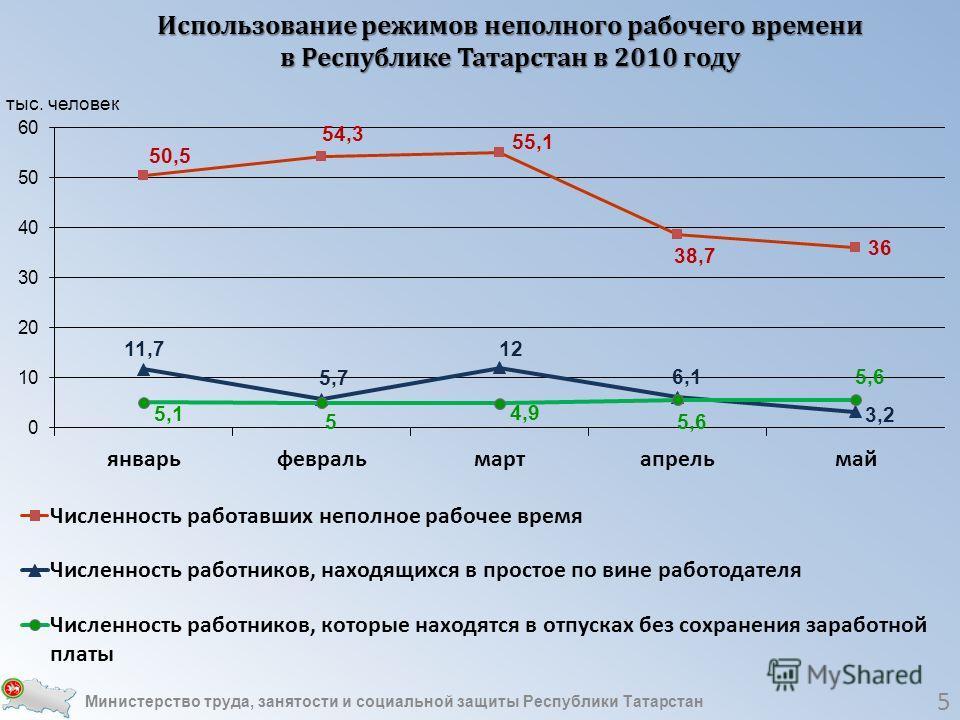 Использование режимов неполного рабочего времени в Республике Татарстан в 2010 году 5 Министерство труда, занятости и социальной защиты Республики Татарстан
