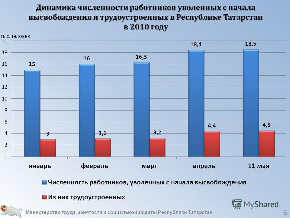 Министерство труда занятости и социальной защиты республики коми приказ