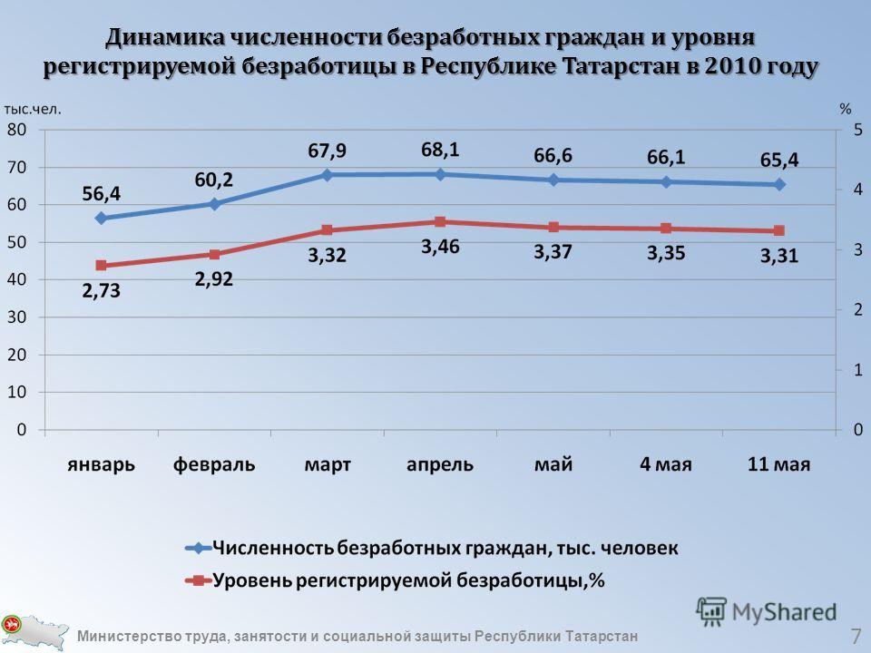 7 Динамика численности безработных граждан и уровня регистрируемой безработицы в Республике Татарстан в 2010 году Министерство труда, занятости и социальной защиты Республики Татарстан