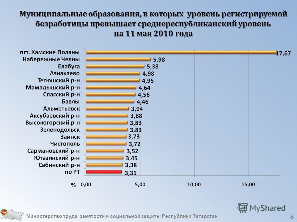 8 Муниципальные образования, в которых уровень регистрируемой безработицы превышает среднереспубликанский уровень на 11 мая 2010 года Министерство труда, занятости и социальной защиты Республики Татарстан