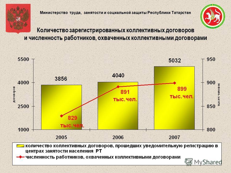 Министерство труда, занятости и социальной защиты Республики Татарстан Количество зарегистрированных коллективных договоров и численность работников, охваченных коллективными договорами