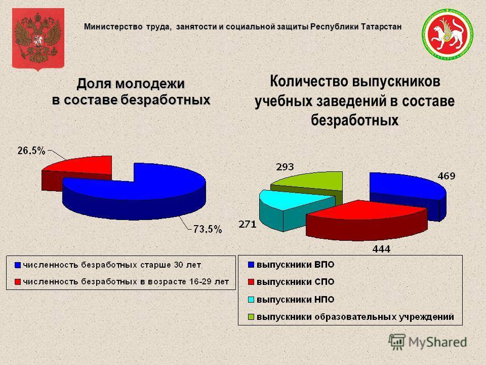 Министерство труда, занятости и социальной защиты Республики Татарстан Доля молодежи в составе безработных Количество выпускников учебных заведений в составе безработных