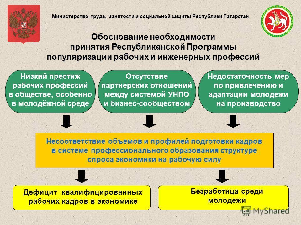 Министерство труда, занятости и социальной защиты Республики Татарстан Обоснование необходимости принятия Республиканской Программы популяризации рабочих и инженерных профессий Низкий престиж рабочих профессий в обществе, особенно в молодёжной среде