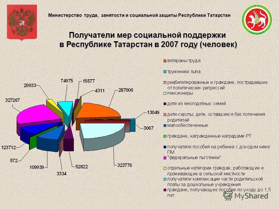 Министерство труда, занятости и социальной защиты Республики Татарстан Получатели мер социальной поддержки в Республике Татарстан в 2007 году (человек)