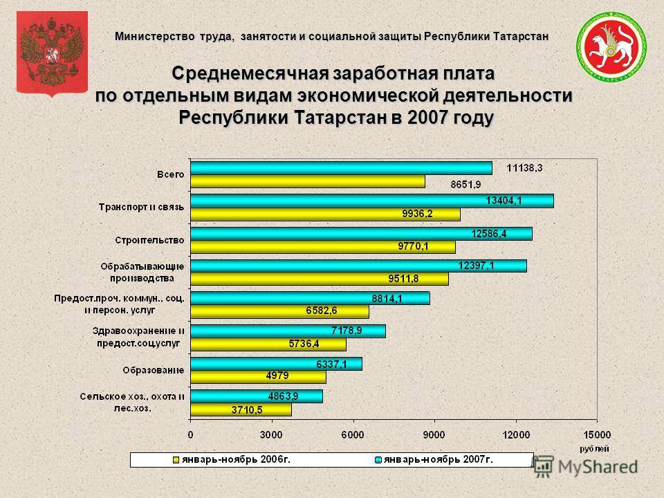 Министерство труда, занятости и социальной защиты Республики Татарстан Среднемесячная заработная плата по отдельным видам экономической деятельности Республики Татарстан в 2007 году