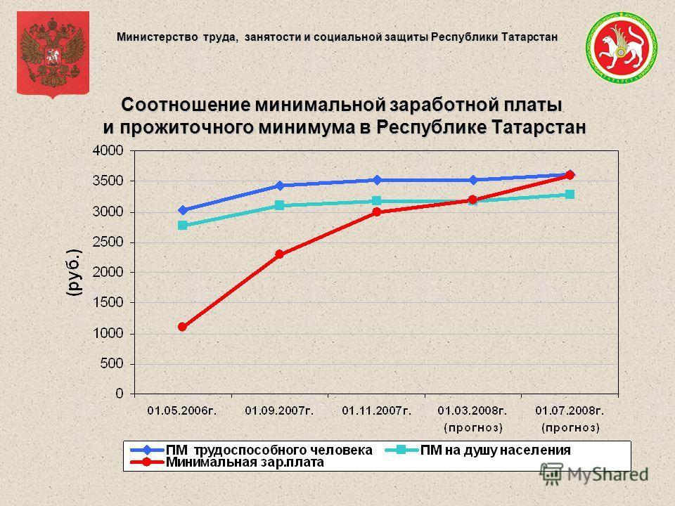 Министерство труда, занятости и социальной защиты Республики Татарстан Соотношение минимальной заработной платы и прожиточного минимума в Республике Татарстан