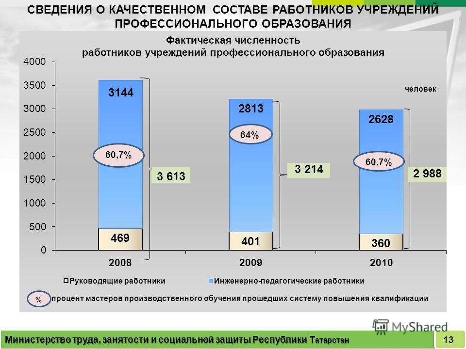 СВЕДЕНИЯ О КАЧЕСТВЕННОМ СОСТАВЕ РАБОТНИКОВ УЧРЕЖДЕНИЙ ПРОФЕССИОНАЛЬНОГО ОБРАЗОВАНИЯ Министерство труда, занятости и социальной защиты Республики Т атарстан 13 3 613 60,7% 64%