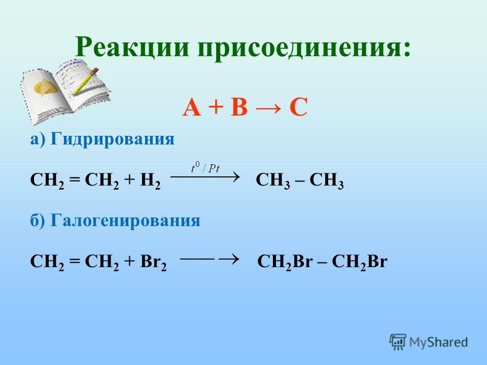 Реакции присоединения: А + В С а) Гидрирования СН 2 = СН 2 + Н 2 СН 3 – СН 3 б) Галогенирования СН 2 = СН 2 + Вr 2 CH 2 Br – CH 2 Br