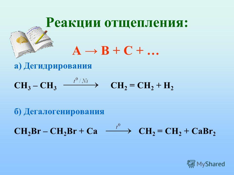 Реакции отщепления: А В + С + … а) Дегидрирования СН 3 – СН 3 СН 2 = СН 2 + Н 2 б) Дегалогенирования CH 2 Br – CH 2 Br + Ca СН 2 = СН 2 + CaВr 2