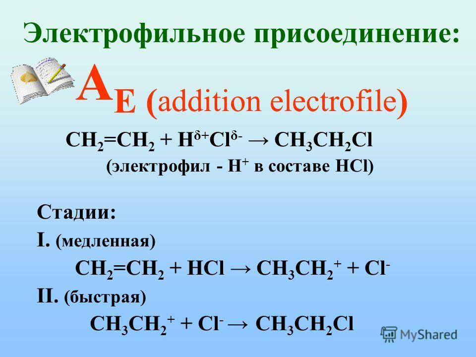 Электрофильное присоединение: А Е ( addition electrofile ) CH 2 =CH 2 + H δ+ Cl δ- CH 3 CH 2 Cl (электрофил - H + в составе HCl) Стадии: I. (медленная) CH 2 =CH 2 + HCl CH 3 CH 2 + + Cl - II. (быстрая) CH 3 CH 2 + + Cl - CH 3 CH 2 Cl