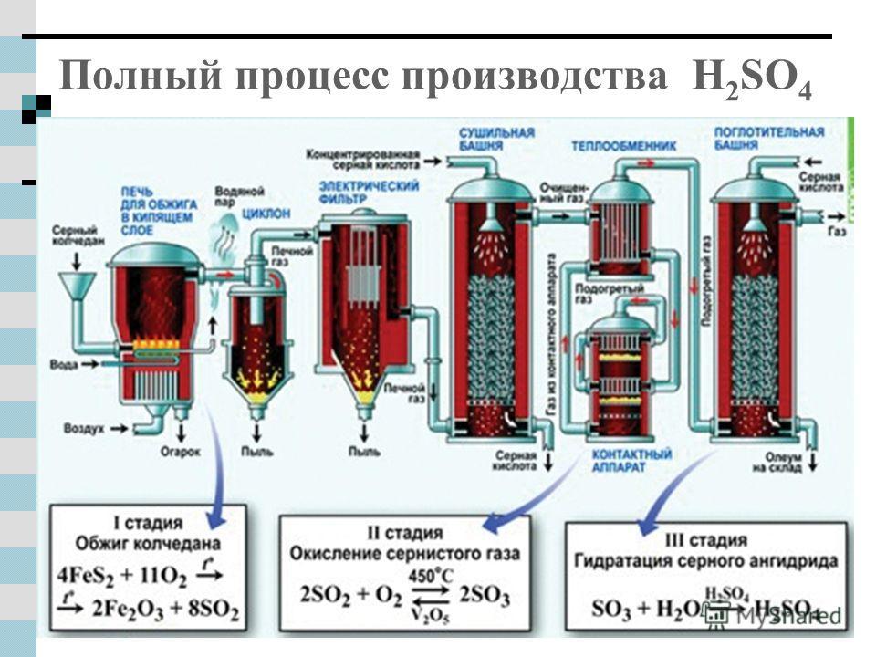 Полный процесс производства H 2 SO 4