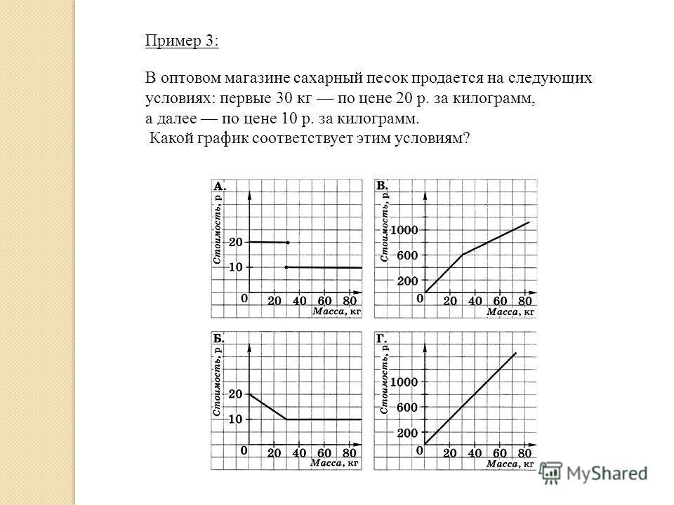 Пример 3: В оптовом магазине сахарный песок продается на следующих условиях: первые 30 кг по цене 20 р. за килограмм, а далее по цене 10 р. за килограмм. Какой график соответствует этим условиям?