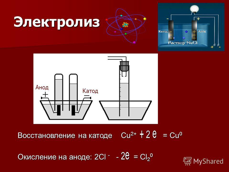 Электролиз Катод Анод Восстановление на катоде Cu 2+ + 2 e = Cu 0 Окисление на аноде: 2Cl - - 2e = Cl 2 0