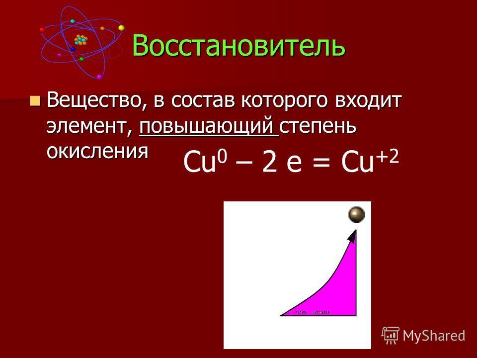 Восстановитель Вещество, в состав которого входит элемент, повышающий степень окисления Вещество, в состав которого входит элемент, повышающий степень окисления Cu 0 – 2 e = Cu +2
