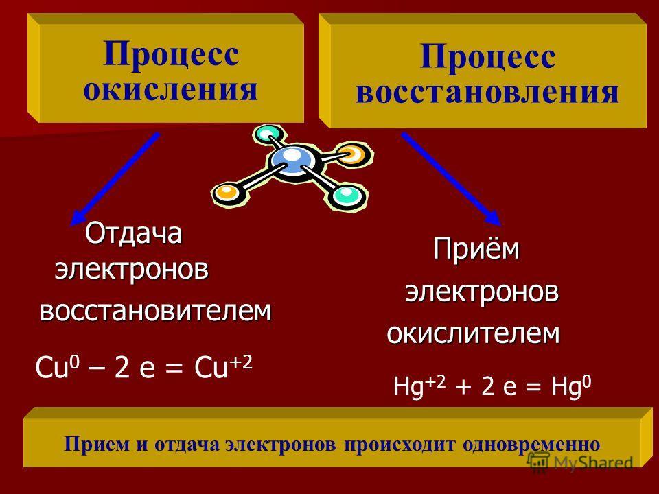 Отдача электронов Отдача электронов восстановителем восстановителем Процесс окисления Процесс восстановления Приём Приём электронов электронов окислителем окислителем Hg +2 + 2 e = Hg 0 Cu 0 – 2 e = Cu +2 Прием и отдача электронов происходит одноврем