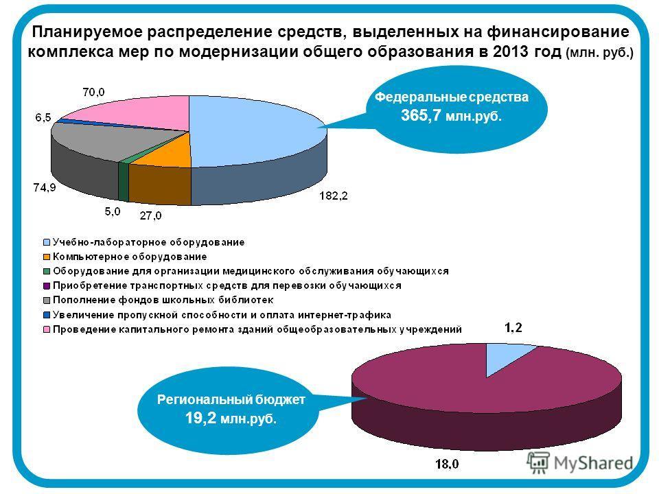 Планируемое распределение средств, выделенных на финансирование комплекса мер по модернизации общего образования в 2013 год (млн. руб.) Федеральные средства 365,7 млн.руб. Региональный бюджет 19,2 млн.руб.