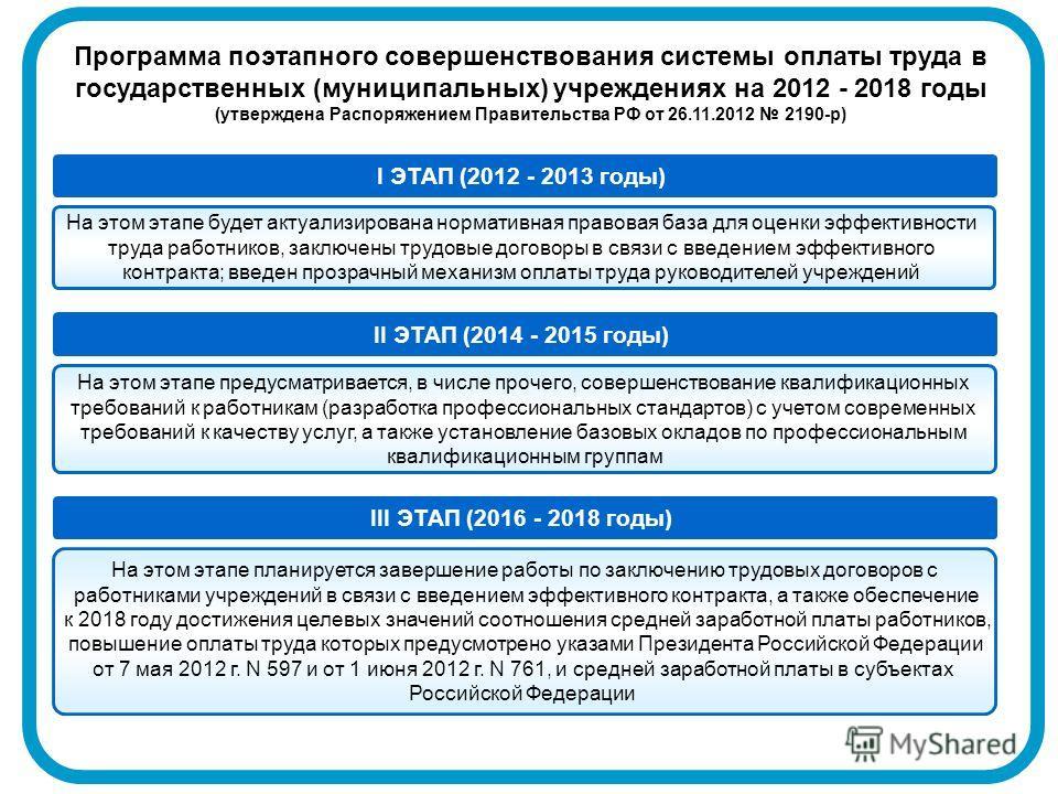 Программа поэтапного совершенствования системы оплаты труда в государственных (муниципальных) учреждениях на 2012 - 2018 годы (утверждена Распоряжением Правительства РФ от 26.11.2012 2190-р) На этом этапе будет актуализирована нормативная правовая ба