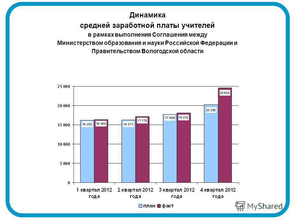 Динамика средней заработной платы учителей в рамках выполнения Соглашения между Министерством образования и науки Российской Федерации и Правительством Вологодской области