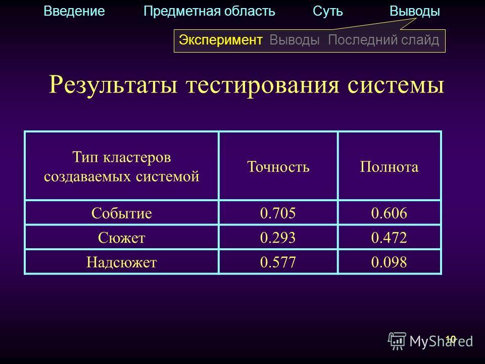 10 Результаты тестирования системы Введение Предметная область Суть Выводы Эксперимент Выводы Последний слайд Тип кластеров создаваемых системой ТочностьПолнота Событие0.7050.606 Сюжет0.2930.472 Надсюжет0.5770.098