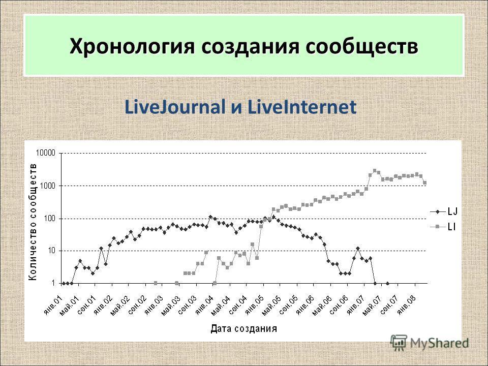 Хронология создания сообществ LiveJournal и LiveInternet
