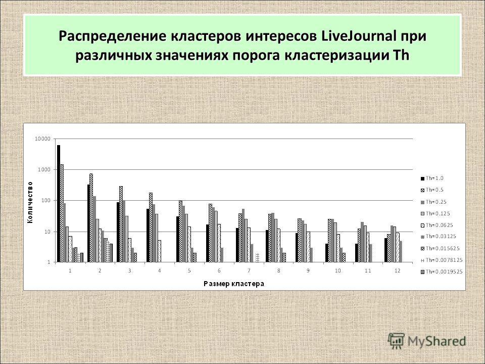 Распределение кластеров интересов LiveJournal при различных значениях порога кластеризации Th