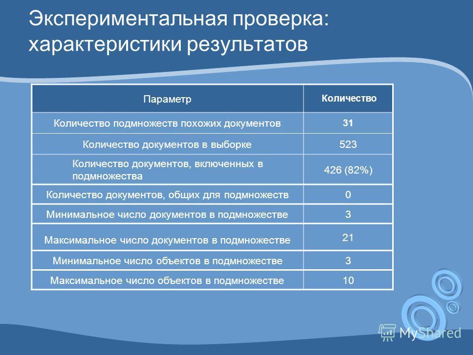 Экспериментальная проверка: характеристики результатов Параметр Количество Количество подмножеств похожих документов 31 Количество документов в выборке523 Количество документов, включенных в подмножества 426 (82%) Количество документов, общих для под