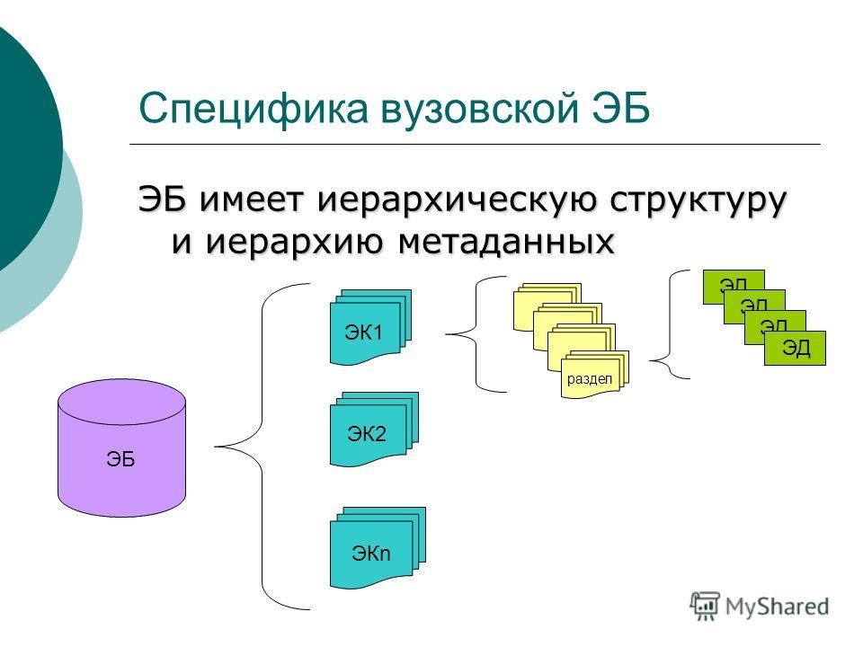 Специфика вузовской ЭБ ЭБ имеет иерархическую структуру и иерархию метаданных ЭБ ЭД ЭК1 ЭК2 ЭКn раздел ЭД