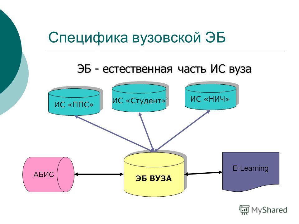 Специфика вузовской ЭБ ЭБ - естественная часть ИС вуза ИС «ППС» ИС «Студент» ИС «НИЧ» ЭБ ВУЗА АБИС E-Learning