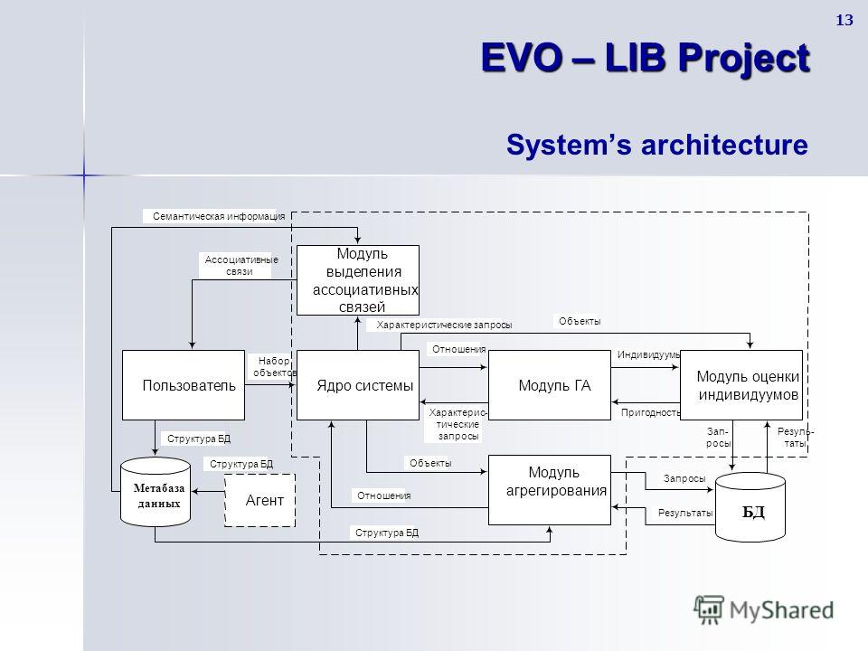 EVO – LIB Project EVO – LIB Project Systems architecture 13 Объекты Агент Структура БД
