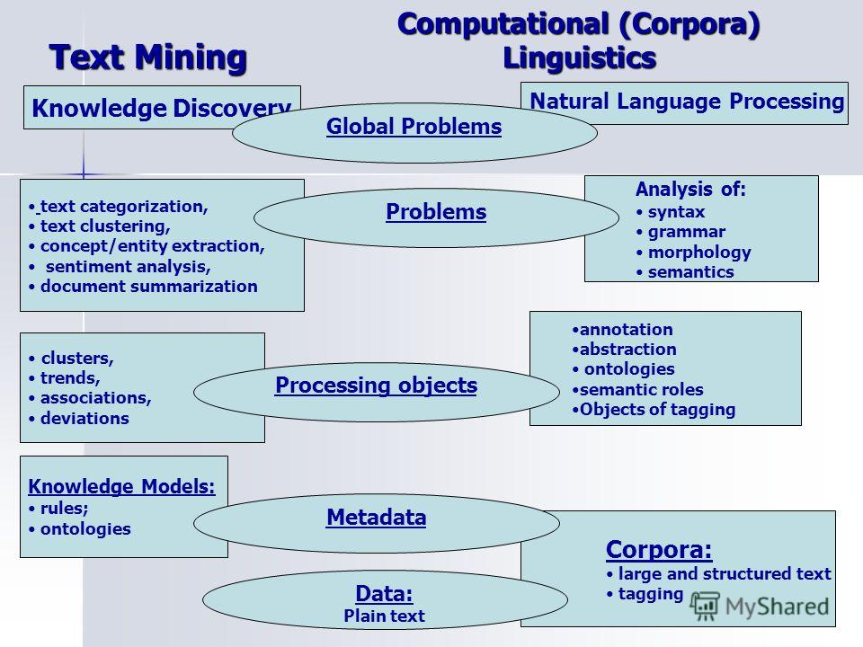 Computational (Corpora) Linguistics text categorization, text clustering, concept/entity extraction, sentiment analysis, document summarization Natural Language Processing annotation abstraction ontologies semantic roles Objects of tagging clusters,