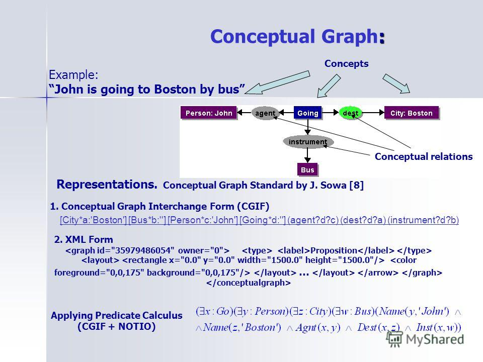 : Conceptual Graph: Example: John is going to Boston by bus Concepts Conceptual relations [City*a:'Boston'] [Bus*b:''] [Person*c:'John'] [Going*d:''] (agent?d?c) (dest?d?a) (instrument?d?b) Representations. Conceptual Graph Standard by J. Sowa [8] 1.