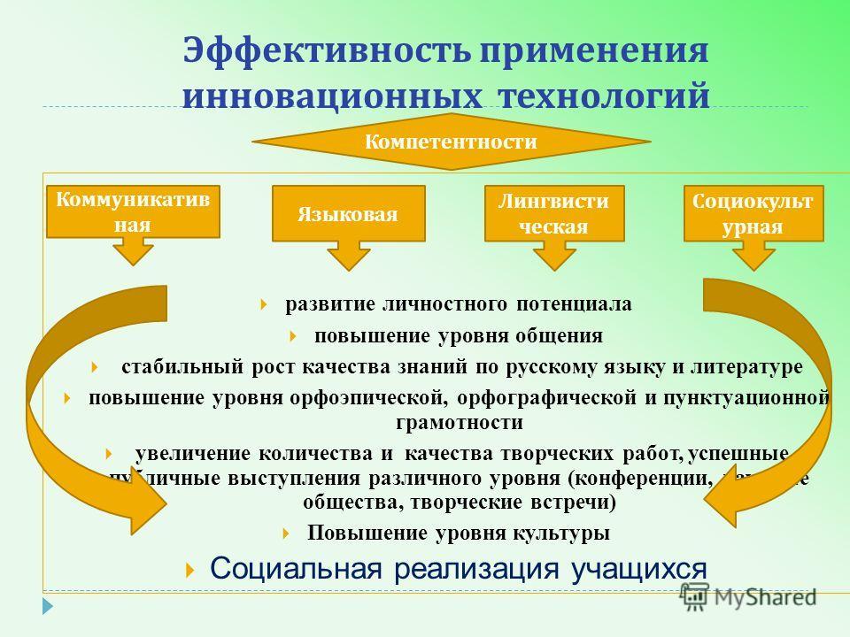 Коммуникатив ная Эффективность применения инновационных технологий развитие личностного потенциала повышение уровня общения стабильный рост качества знаний по русскому языку и литературе повышение уровня орфоэпической, орфографической и пунктуационно