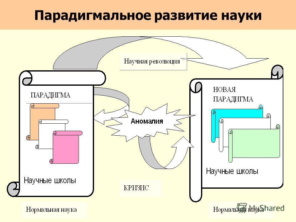 Парадигмальное развитие науки