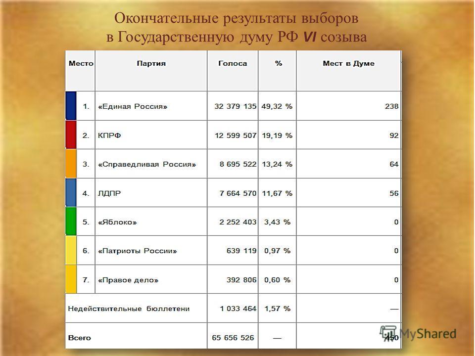 Окончательные результаты выборов в Государственную думу РФ VI созыва