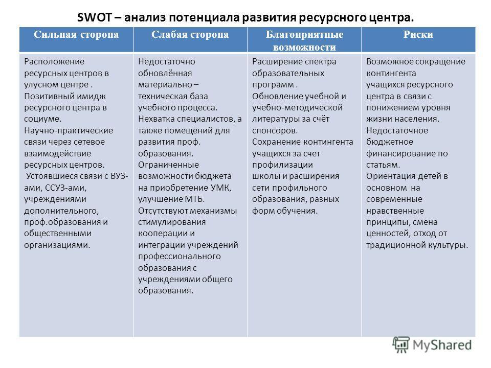SWOT – анализ потенциала развития ресурсного центра. Сильная сторонаСлабая сторонаБлагоприятные возможности Риски Расположение ресурсных центров в улусном центре. Позитивный имидж ресурсного центра в социуме. Научно-практические связи через сетевое в