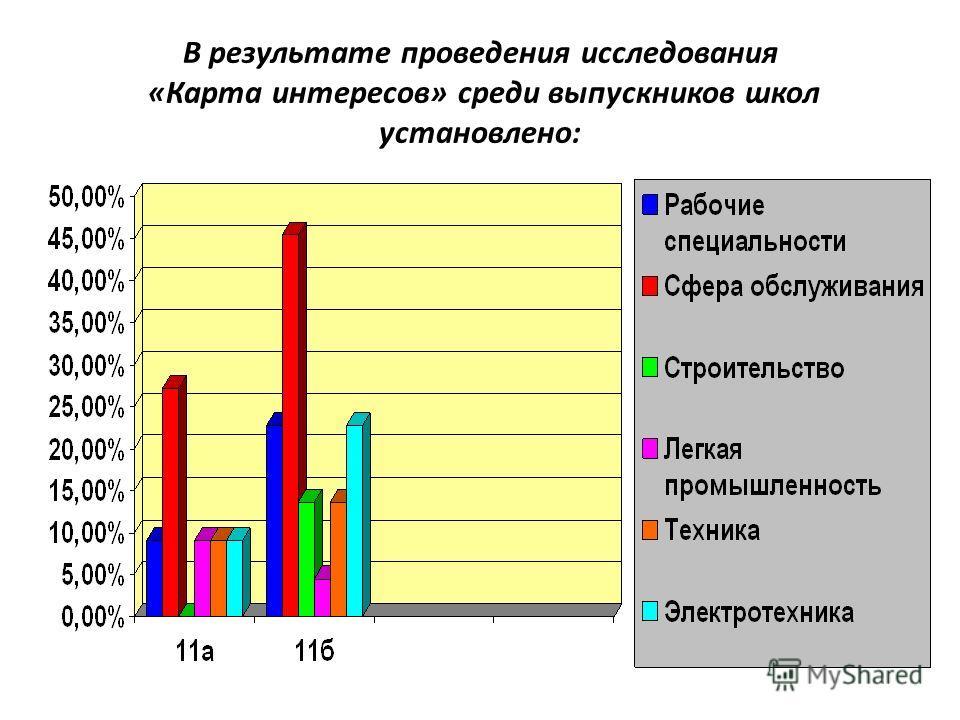 В результате проведения исследования «Карта интересов» среди выпускников школ установлено: