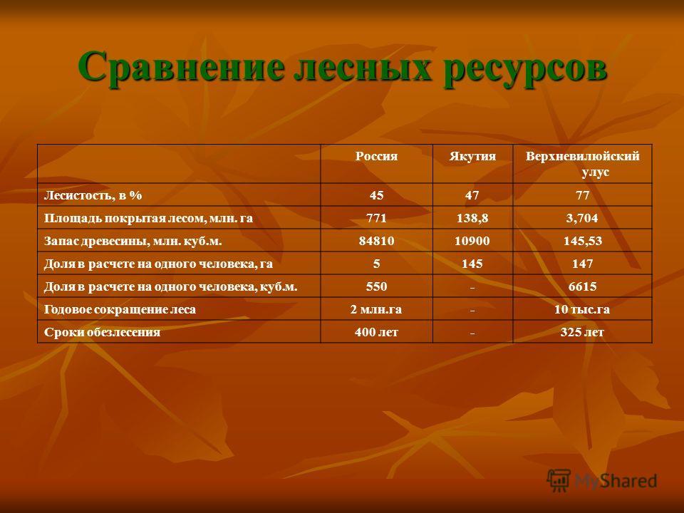Сравнение лесных ресурсов РоссияЯкутияВерхневилюйский улус Лесистость, в %454777 Площадь покрытая лесом, млн. га771138,83,704 Запас древесины, млн. куб.м.8481010900145,53 Доля в расчете на одного человека, га5145147 Доля в расчете на одного человека,