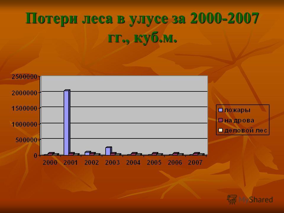 Потери леса в улусе за 2000-2007 гг., куб.м.
