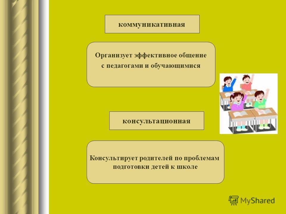 коммуникативная Организует эффективное общение с педагогами и обучающимися консультационная Консультирует родителей по проблемам подготовки детей к школе