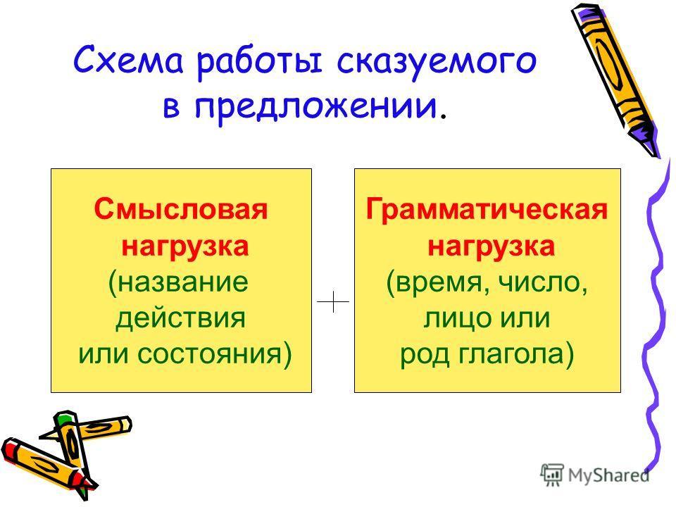 Схема работы сказуемого в предложении. Смысловая нагрузка (название действия или состояния) Грамматическая нагрузка (время, число, лицо или род глагола)