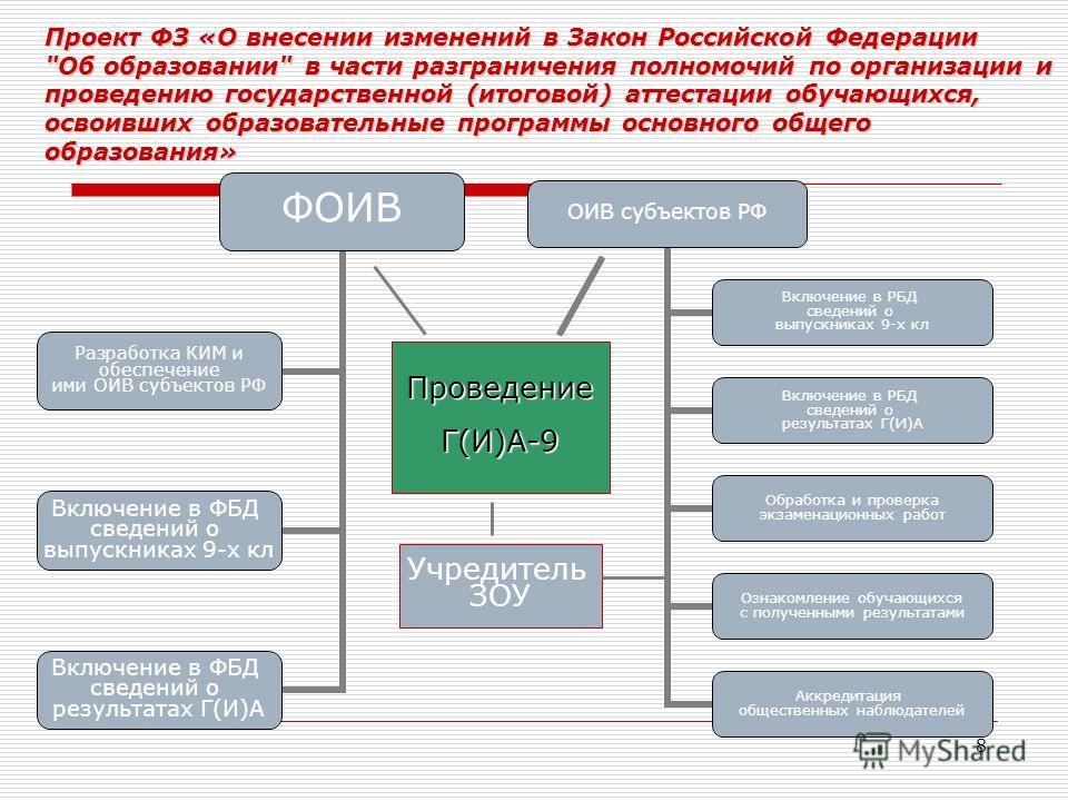 8 Проект ФЗ «О внесении изменений в Закон Российской Федерации