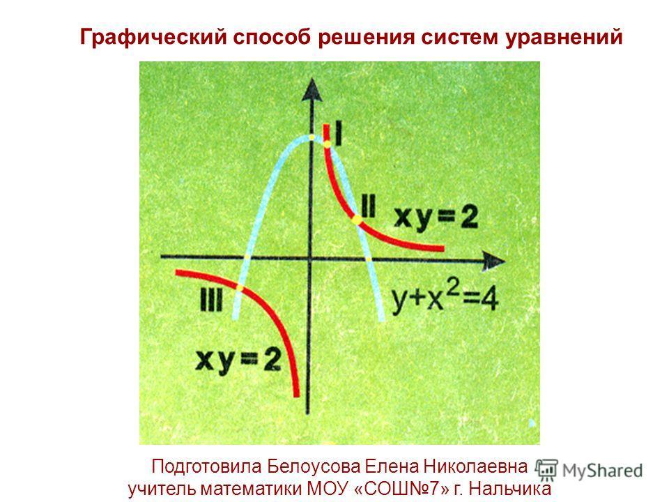 Графический способ решения систем уравнений Подготовила Белоусова Елена Николаевна учитель математики МОУ «СОШ7» г. Нальчика