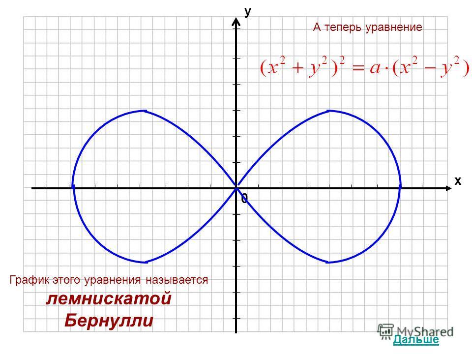 0 х у График этого уравнения называется лемнискатой Бернулли А теперь уравнение Дальше