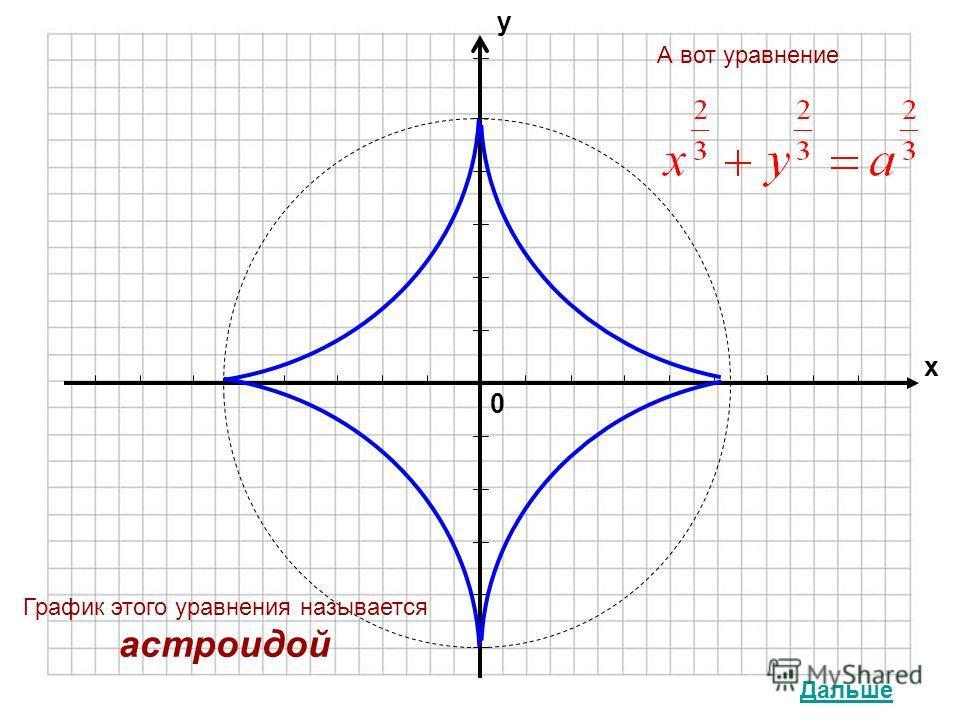 0 х у График этого уравнения называется астроидой А вот уравнение Дальше