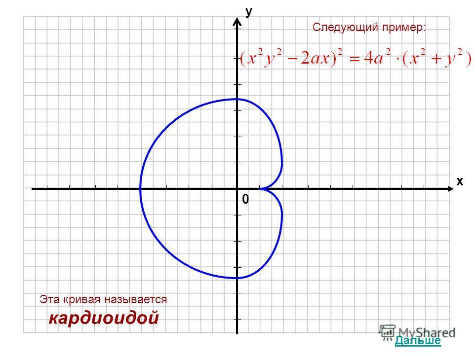 0 х у Эта кривая называется кардиоидой Следующий пример: Дальше