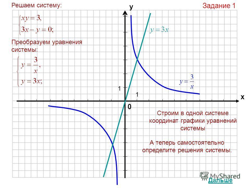 0 х у 1 1 Задание 1 Решаем систему: Преобразуем уравнения системы: Строим в одной системе координат графики уравнений системы А теперь самостоятельно определите решения системы. Дальше